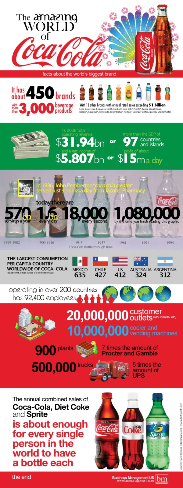 Coca Cola Facts  How Coca-Cola Runs the World and Facts