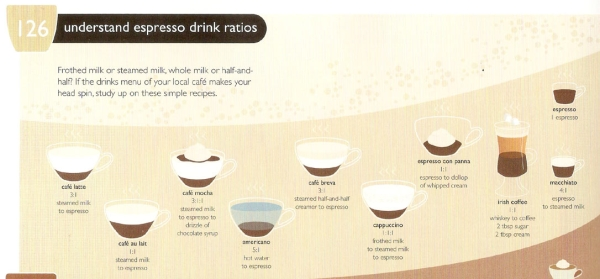 FC 126 Understand Espresso Drink Ratios  How to Understand Espresso Drink Ratios