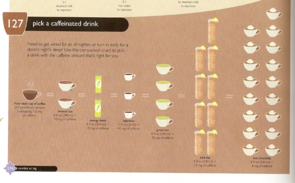 FC 127 Pick a Caffeinated Drink  How to Estimate how Much Caffeine is in a Drink