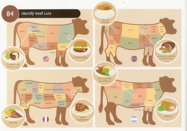FC 84 Identify Beef Cuts  How to Identify Beef Cuts Without Hassle