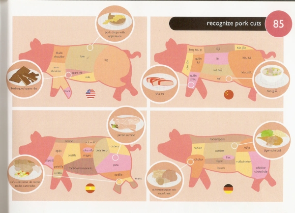 FC 85 Recognize Pork Cuts  Different Way to Recognize Pork Cuts