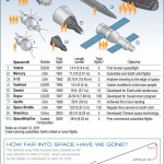 <b>50 Years of Spaceflight -- Capsles and Shuttles</b>