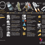 <b>50 Years of Spaceflight </b>