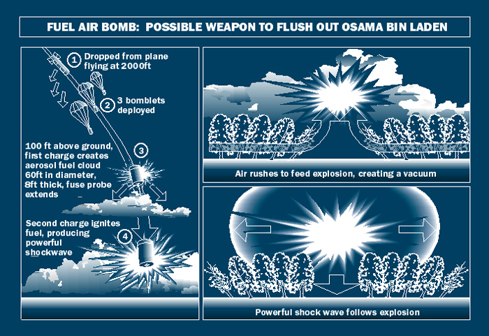 "A Air Bomb, which incorporates the sort regarded as a ""fuel-air shell"", is a unstable weapon that transforms an impact wave of an essentially longer length of time than those […]"