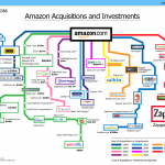 List of What Amazon Inc Owns