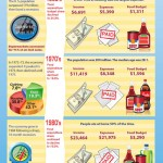 American Grocery Spending Habits
