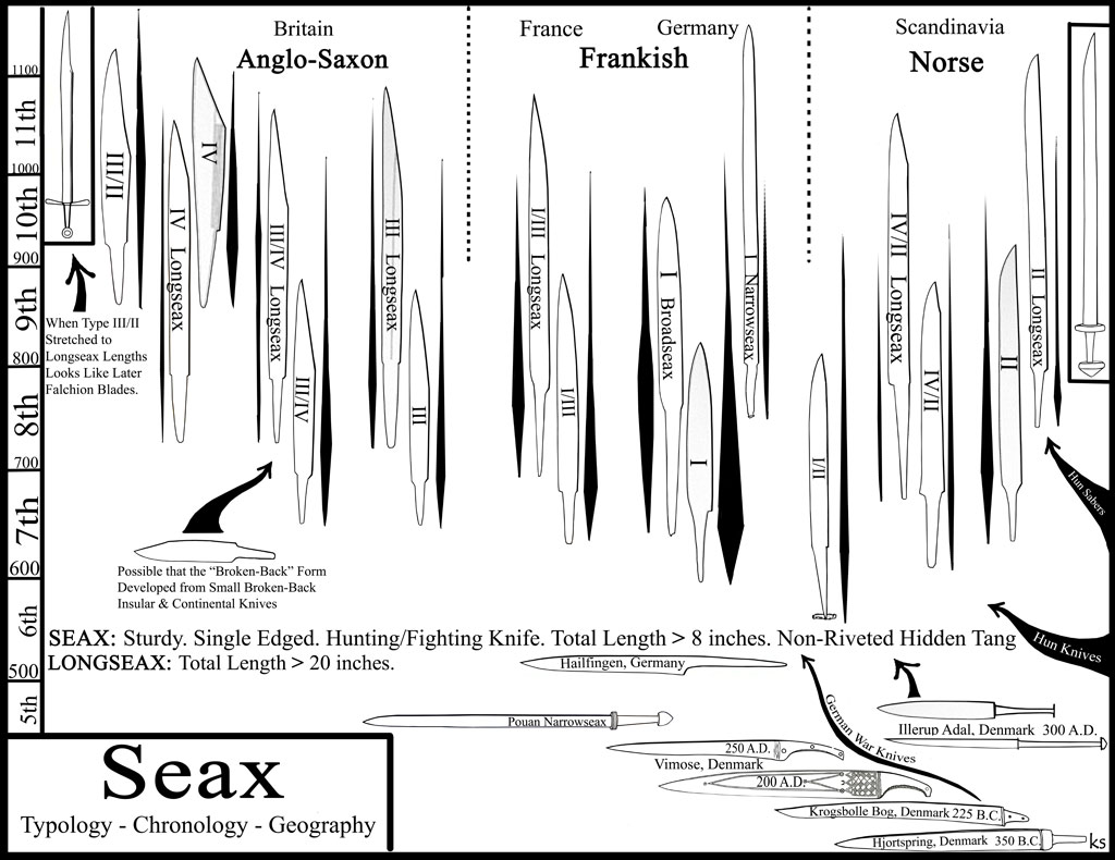 Seax is a sturdy, single edged tool. It acts as a Huntin/Fighting knife. Its length is greater than 8 inches. Non riveted Hidden tang. The Longseax has length greater than […]