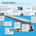 <b>Anti-Piracy Weapons</b>