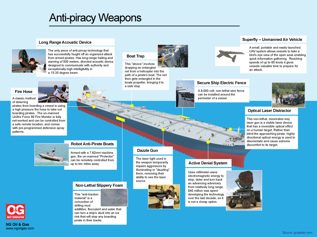 Anti piracy weapons that are in use are Long Range acoustic Device, Fire Hose, Robot Anti Pirate Boats, Non-lethal Slippery Foam, Boat Trap, Dazzle Gun, Active Denial system, Secure ship […]