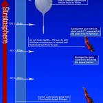 <b>Atmospheric Heights - Mesosphere, Stratosphere, Troposphere.</b>