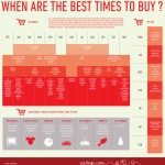 What are the Best Times to Buy?