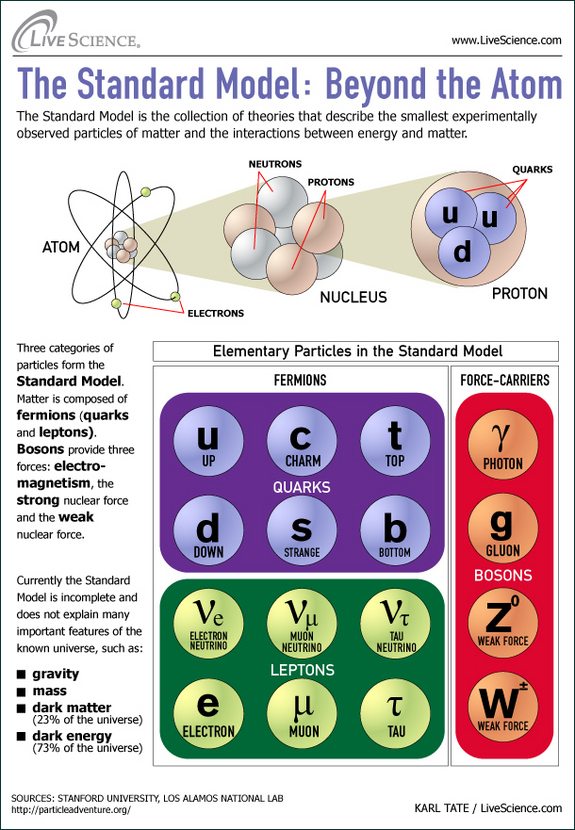 The Atom is a name imparted by a few fictional funny book superheroes from the DC Funnies universe. There have been five elements who have imparted the Particle codename. The […]