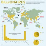 Billionaires Around the World