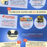 Business Behind Facebook