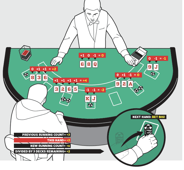 Card Counting is a club card event methodology utilized fundamentally within the blackjack group of clubhouse recreations to certify if the subsequently hand is possible to give a feasible playing […]