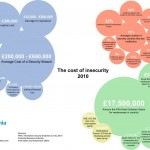 Cost of Insecurity