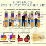 Cost of Rasing a Kid