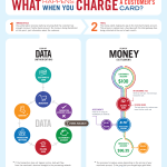 Customer Card Stats -- What Happens When You Charge