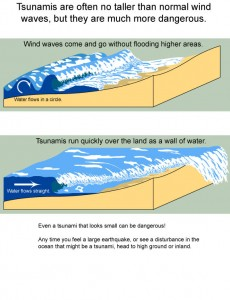 Difference Between Tsunamis and Waves