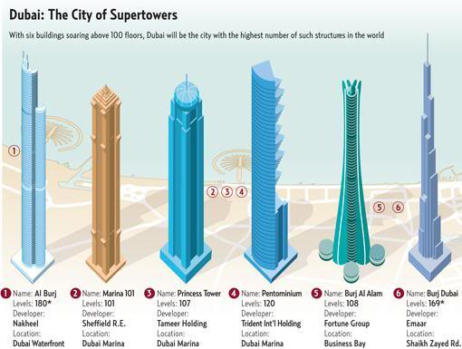 With six buildings soaring above 100 floors, it will soon become the city with the highest number of tallest structures in the world.