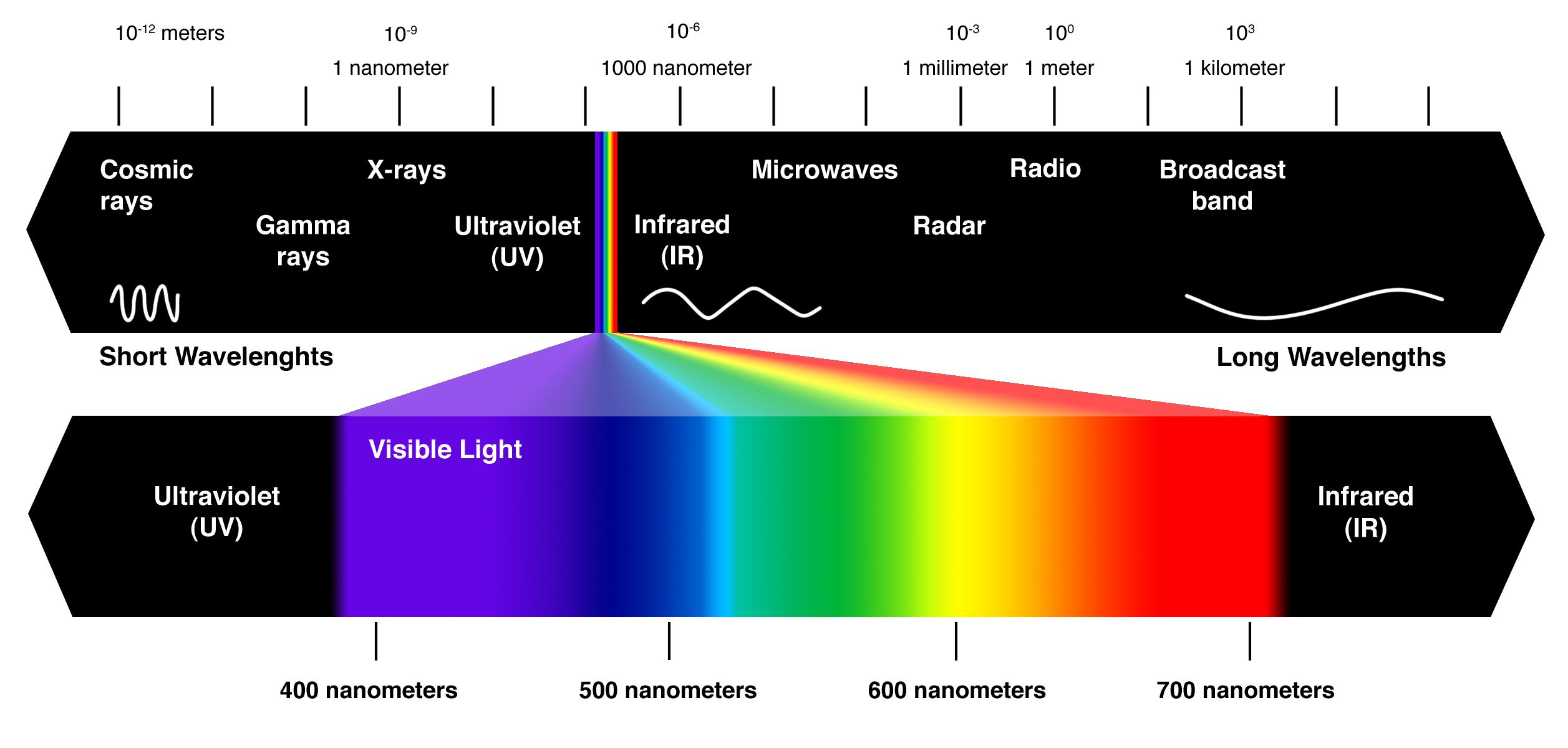 Most parts of the electromagnetic range are utilized within science for spectroscopic and different testing collaborations, as routes to investigation and describe matter. Furthermore, radiation from different parts of the […]