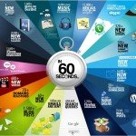 <b>Every 60 Seconds</b>