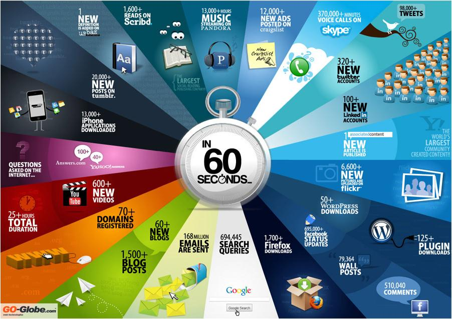In every 60 seconds, 1500+ blog posts are been created. In every 60 seconds, 694445 queried are being searched in the Google. In every 60 seconds, 79364 wall posts are […]
