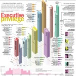 Revisting Executive Compensation