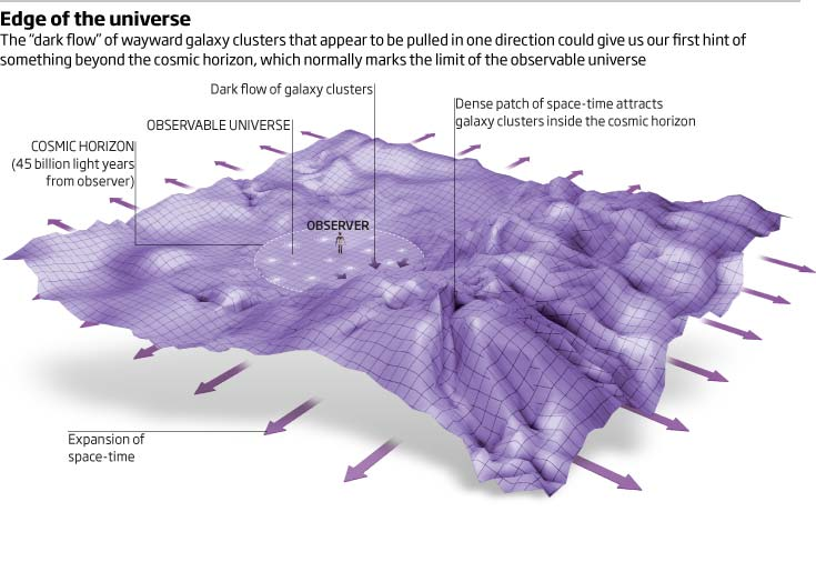 "The ""dark flow"" of wayward galaxy clusters that appear to be pulled in one direction could give us our first hint of something beyond the cosmic horizon, which normally marks […]"