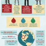 <b>Facts about Blood</b>