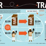 How Fair Trade Works
