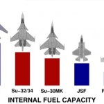 <b>Fighter Fuel Capacity</b>