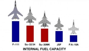 Fighter Fuel Capacity