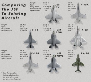 Fighter Jet Comparison A