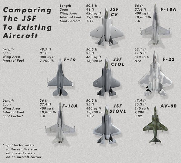 The image in the picture depicts the comparison between the various air crafts. Their Lengths, Their Wing Areas, Their Span Areas are clearly mentioned. Originally posted: November 27, 2012