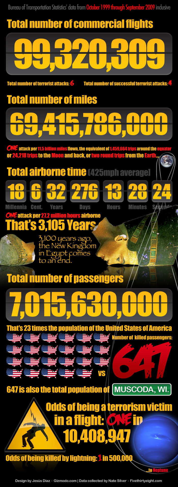 This post shows interesting facts about the number of commercial flights, their flown distance in miles and all about the flights.  Originally posted: November 20, 2012