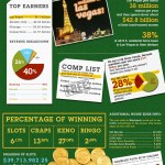 Shocking Gambling Facts