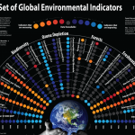 <b>Global Environmental Factors</b>