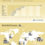 Gold Reserves & Production