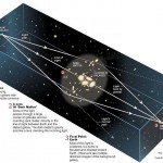 <b>Explaining Gravitational Lensing</b>
