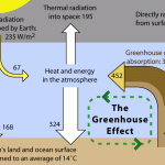 <b>Greenhouse Effect</b>