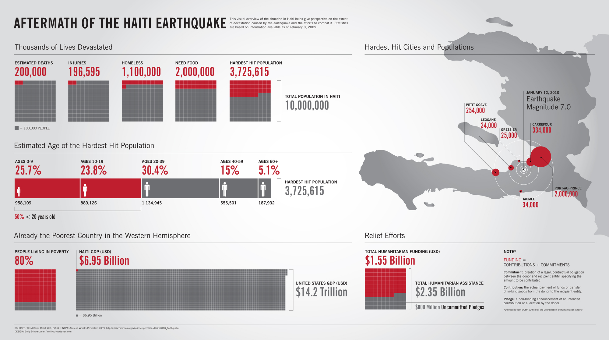 On January 12, 2010, a magnitude 7.0 Mw tremor struck the Haitian coast 10 miles from the capital of Port-au-Sovereign, initiating colossal harm, more than 200,000 demises and dislodging practically […]