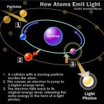 <b>How Atoms Emit Light</b>