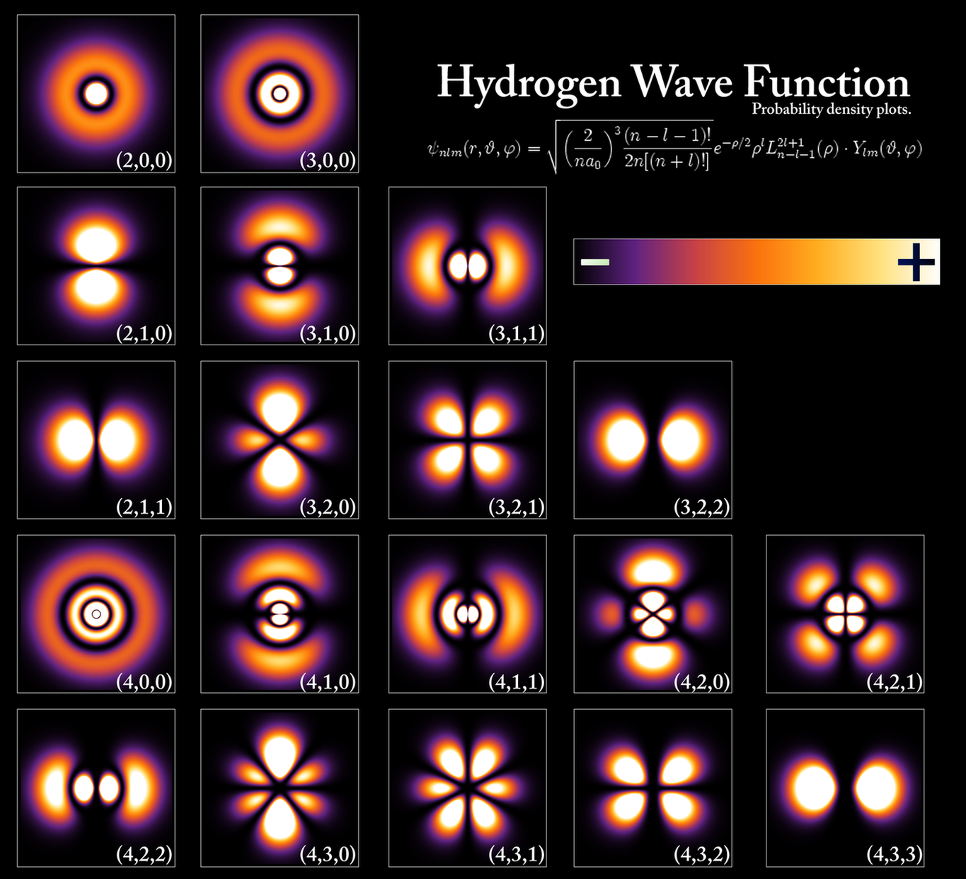 A wave function is a likeliness adequacy in quantum mechanics portraying the quantum state of a molecule and how it carries on. Consistently, it is qualities are perplexing numbers and, […]