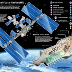 <b>International Space Station Overview</b>
