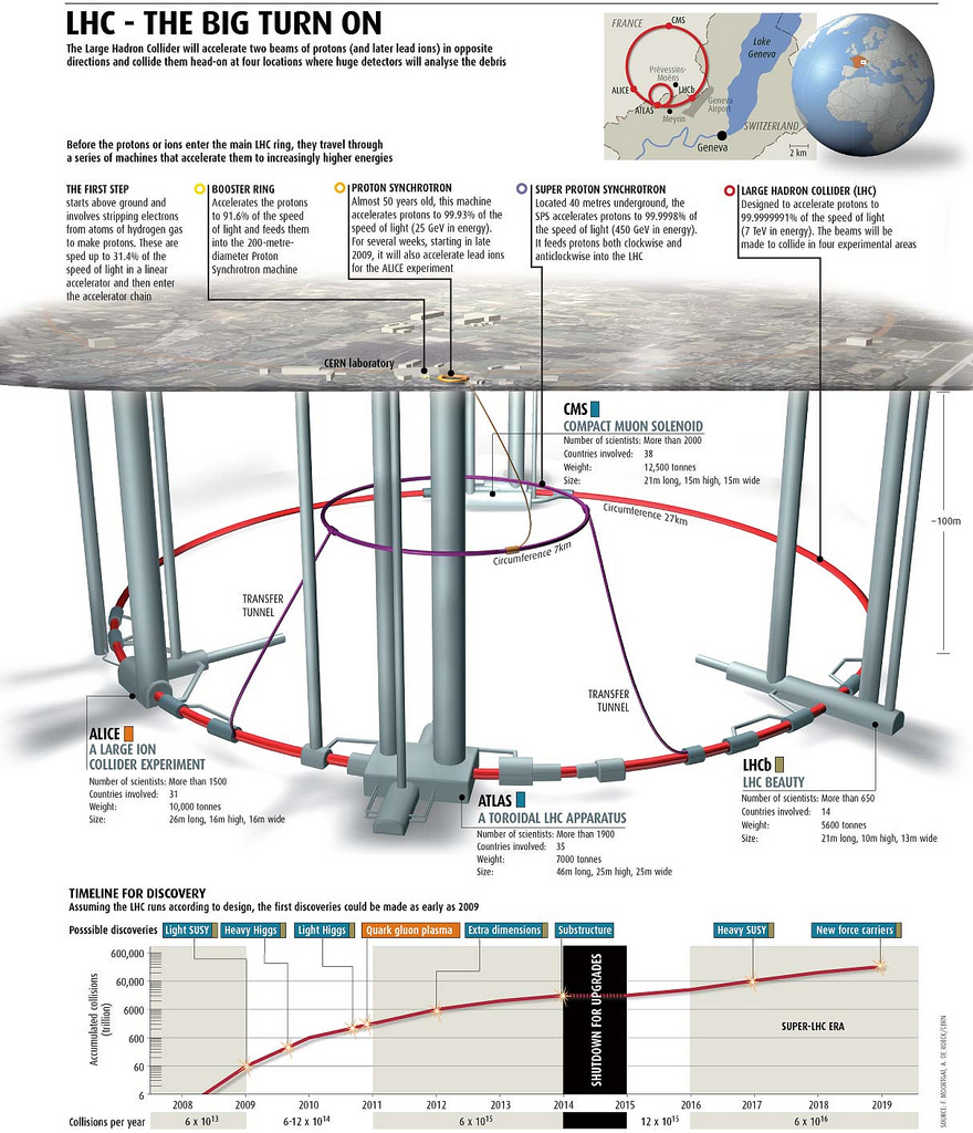 The Large Hadron Collider is the globe's heftiest and most astounding-force atom smasher. It was constructed by the European Organization for Nuclear Research (CERN) from 1998 to 2008, with the […]