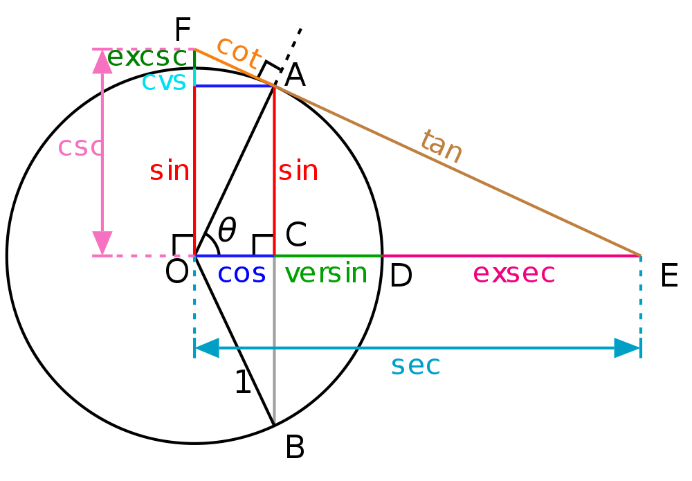 Trigonometry is a limb of math that studies triangles and the associations between their sides and the plots between the aforementioned sides. Trigonometry demarcates the trigonometric methods, which portray the […]