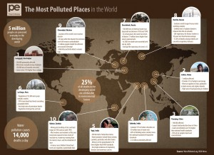 Most Polluted Places