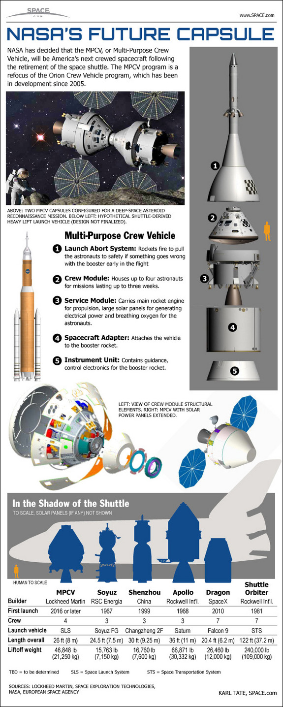 NASA has decided that the MPCV, or Multi-purpose Crew Vehicle, will be America's next crewed spacecraft following the retirement of the space shuttle. The MPCV program is a refocus of […]