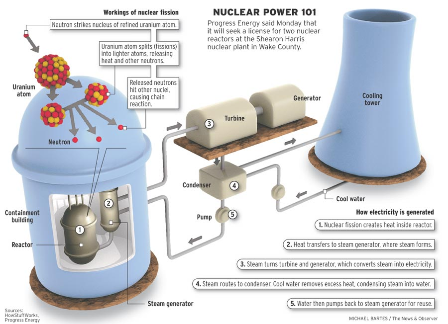 Nuclear Power is now utilized as a part of all imposing submarines, anyway because of the elevated cost and expansive size of atomic reactors, humbler submarines still utilize diesel-electric drive. […]